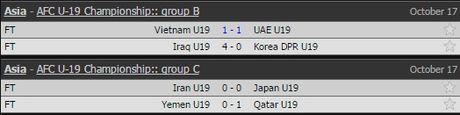Ket qua, lich thi dau vong bang U19 chau A 2016 (ngay 18.10) - Anh 2