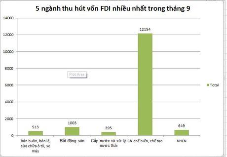 Top 5 nganh dang thu hut von FDI nhieu nhat trong thang 9 - Anh 1