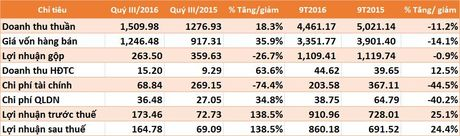 NT2: Lai quy III gap 2,4 lan cung ky, 9 thang vuot 18% ke hoach nam - Anh 1
