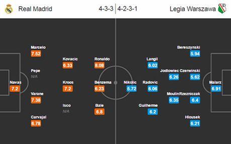 Nhan dinh Real vs Legia Warszawa: De bep 'ti hon'? - Anh 2