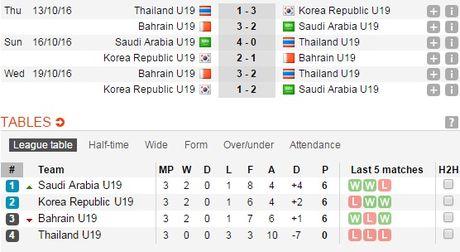 Ket qua, lich thi dau vong bang U19 chau A 2016 (ngay 19.10) - Anh 5