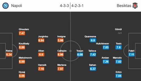 01h45 ngay 20/10, SSC Napoli vs Besiktas: Doi may ai biet truoc chu ngo - Anh 2