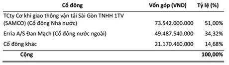 DHDCD bat thuong SGS: Erria A/S se ban thoa thuan toan bo 34,42% von - Anh 2