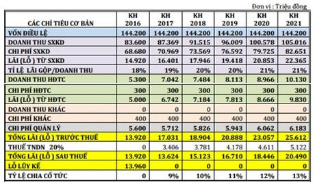 DHDCD bat thuong SGS: Erria A/S se ban thoa thuan toan bo 34,42% von - Anh 4