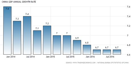 Trung Quoc: GDP quy III dat muc tieu 6,7% - Anh 1