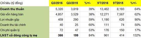 CotecCons 9 thang vuot 20% ke hoach loi nhuan ca nam, EPS 19.445 dong - Anh 1