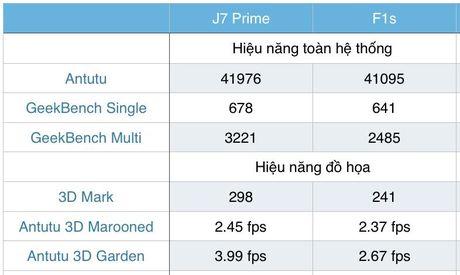 So sanh Samsung Galaxy J7 Prime va Oppo F1s (phan 2): hieu nang - Anh 1