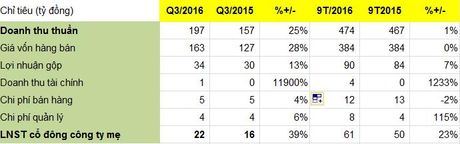 DHC: Loi nhuan quy III tang 39%, 9 thang hoan thanh 77,2%% ke hoach loi nhuan nam 2016 - Anh 1