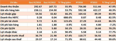 CVT loi nhuan 9 thang len gan gap doi, hoan thanh 92,3% ke hoach nam - Anh 1