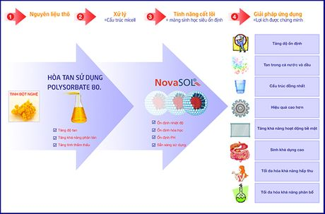 Novasol Curcumin - Dot pha cong nghe tu CHLB Duc - Anh 1