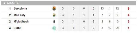 Messi lap hat-trick, Barca nhan chim Man City tai Nou Camp - Anh 3