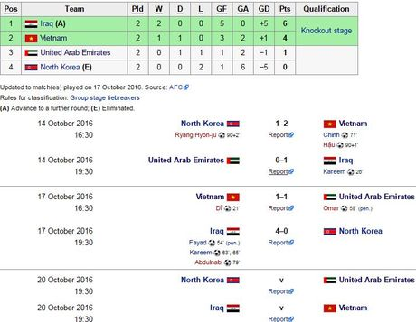 Iraq khong nuong chan voi U19 Viet Nam - Anh 1