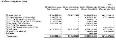 HSC lai 9 thang gan 229 ty dong, hoan thanh 76% ke hoach nam - Anh 2