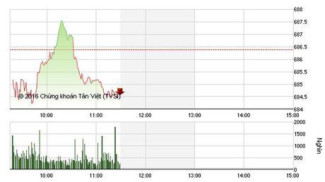 Phien sang 21/10: Bluechip that the, VN-Index chua de tro lai - Anh 1