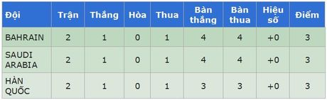 Dieu luat nao giup doi thu cua U19 Viet Nam loai sieu cuong Han Quoc? - Anh 2