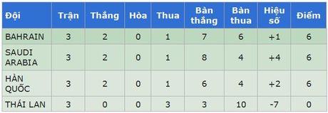 Dieu luat nao giup doi thu cua U19 Viet Nam loai sieu cuong Han Quoc? - Anh 3