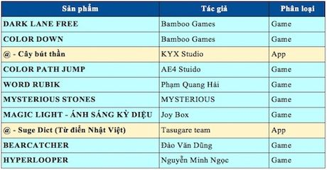 Top 10 game, ung dung trong cuoc thi lap trinh 'khung' nhat VN - Anh 2