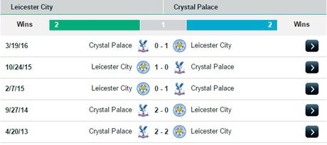 21h00 ngay 22/10, Leicester City vs Crystal Palace: Tiep da thang hoa - Anh 3