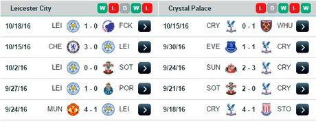 21h00 ngay 22/10, Leicester City vs Crystal Palace: Tiep da thang hoa - Anh 4