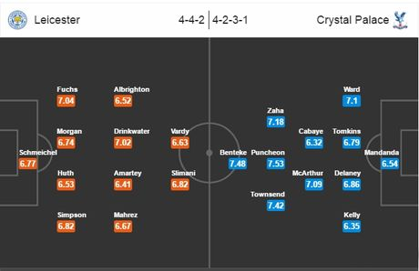 21h00 ngay 22/10, Leicester City vs Crystal Palace: Tiep da thang hoa - Anh 6