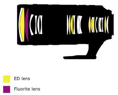 Ong kinh Nikon 70-200mm f/2.8 moi cai thien chat luong quang hoc va chong rung - Anh 2