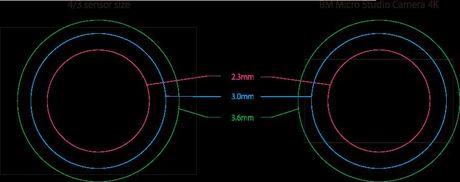 Entaniya 250 la ong kinh Micro Four Thirds, goc nhin 250°, nhin duoc ca phia sau, gia $3500 - Anh 2