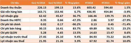 NET lai 9 thang vuot 6% ke hoach ca nam - Anh 1