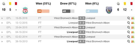 Liverpool vs West Brom (0-0, H1): Menh lenh phai thang - Anh 13