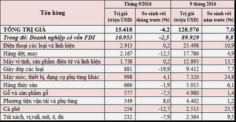 Xuat khau hang hoa ca nuoc 9 thang tang 7% - Anh 2