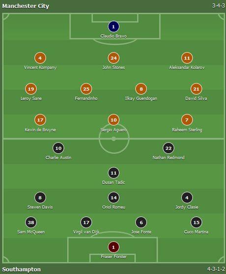Man City vs Southampton (0-0, H1): Kompany da chinh - Anh 3