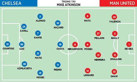 22h00 ngay 23/10, Chelsea - Man United: Pha di de xay lai - Anh 1