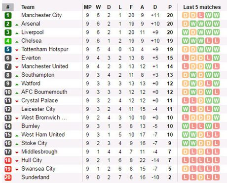 Sac Xanh Chelsea 'bao phu' DHTB vong 9 Premier League - Anh 6