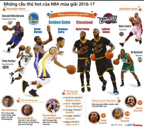 Nhung cau thu hot cua NBA mua giai 2016-17 - Anh 1
