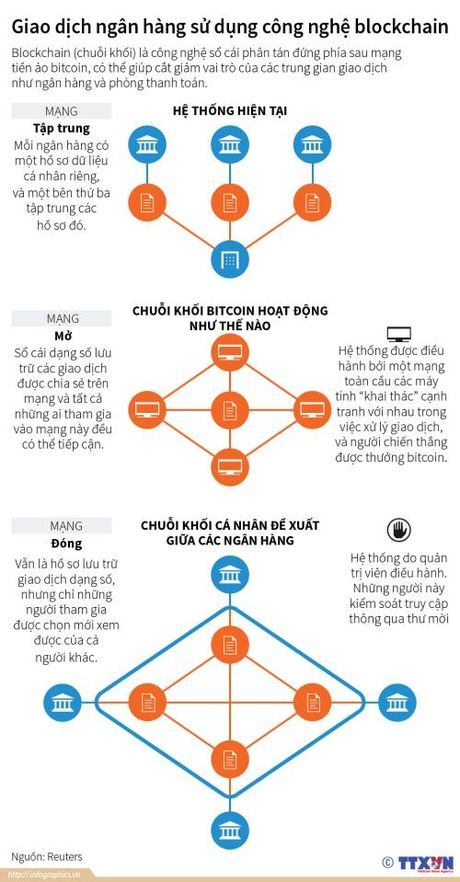 Giao dich ngan hang su dung cong nghe chuoi khoi (blockchain) - Anh 1