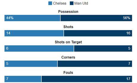Dai bai 0 - 4 truoc Chelsea - Mourinho qua tam thuong - Anh 3