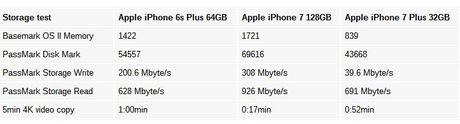 iPhone 7 ban 32GB qua cham so voi phien ban bo nho lon hon? - Anh 1