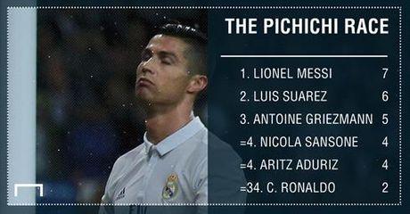 Ronaldo co khoi dau mua giai cham chap nhat tai Real - Anh 1