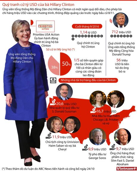 Quy tranh cu ty USD cua ba Hillary Clinton - Anh 1