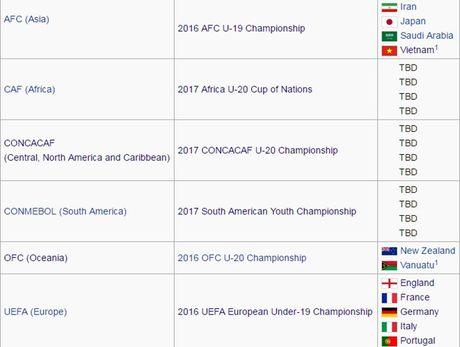 U19 Viet Nam va nhung doi da gianh quyen du giai U20 the gioi 2017 - Anh 13