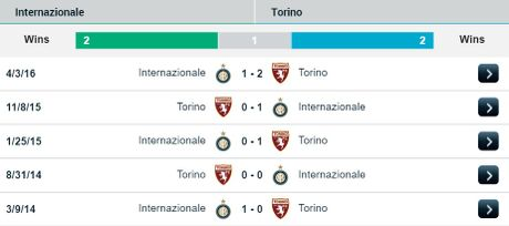 01h45 ngay 27/10/2016, Inter vs Torino: Cap doi hoan hao - Anh 2