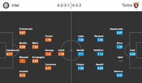 01h45 ngay 27/10/2016, Inter vs Torino: Cap doi hoan hao - Anh 3