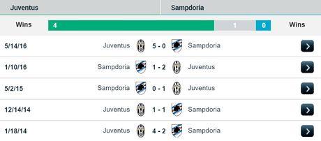 01h45 ngay 27/10, Juventus vs Sampdoria: Con thinh no cua Lao phu nhan - Anh 3