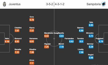 01h45 ngay 27/10, Juventus vs Sampdoria: Con thinh no cua Lao phu nhan - Anh 5