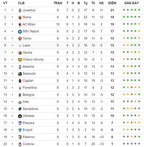01h45 ngay 27/10, Juventus vs Sampdoria: Con thinh no cua Lao phu nhan - Anh 7