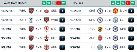 01h45 ngay 27/10, West Ham vs Chelsea: 3-4-3 cong dau 3-4-3 thu - Anh 2
