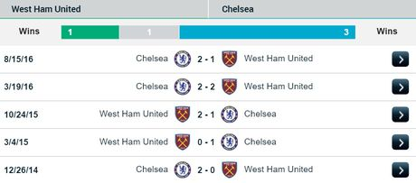 01h45 ngay 27/10, West Ham vs Chelsea: 3-4-3 cong dau 3-4-3 thu - Anh 3