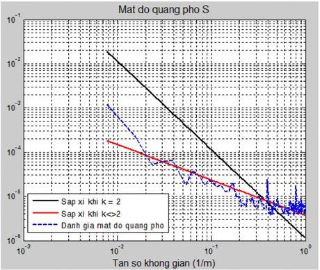 Nghien cuu phuong phap mat do pho trong danh gia do bang phang mat duong san bay tai Viet Nam - Anh 6
