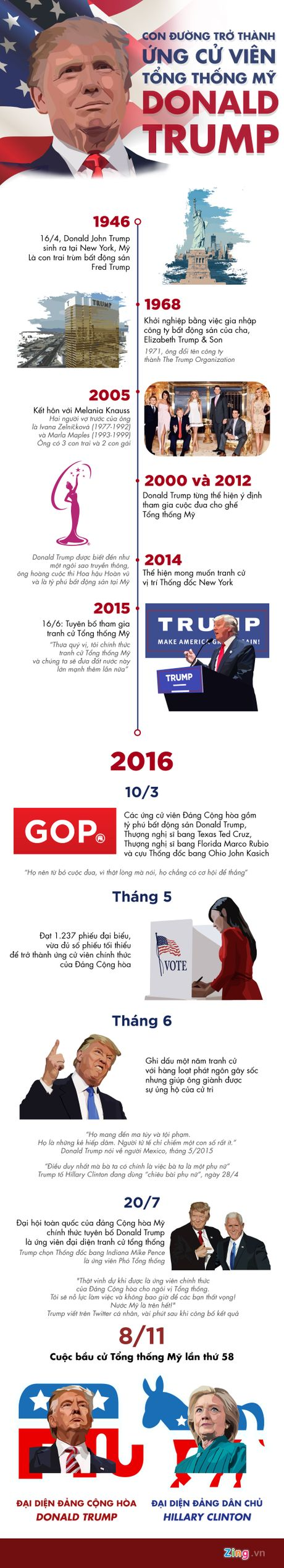 Con duong tro thanh ung vien tong thong cua Donald Trump - Anh 1
