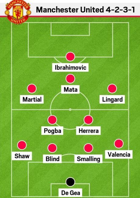 3 chien thuat phong ngu cua Man United khi vang Eric Bailly - Anh 1