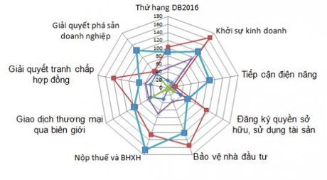 Xep hang moi truong kinh doanh: Viet Nam can no luc de vao top dau ASEAN - Anh 1